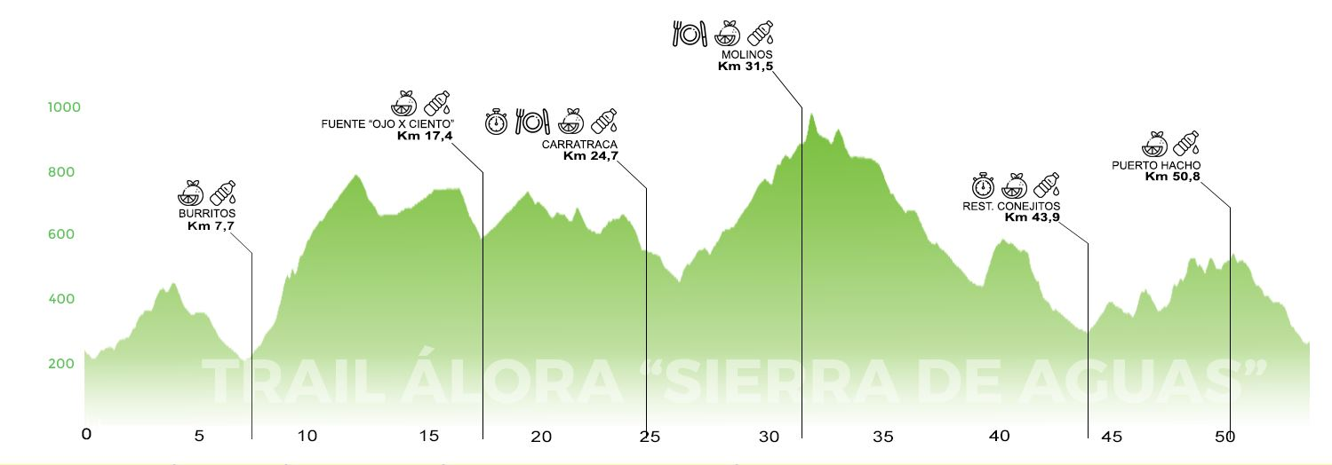Trail Álora Sierra Aguas